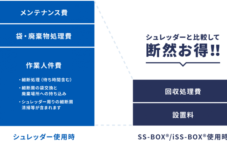 ss-box_cost